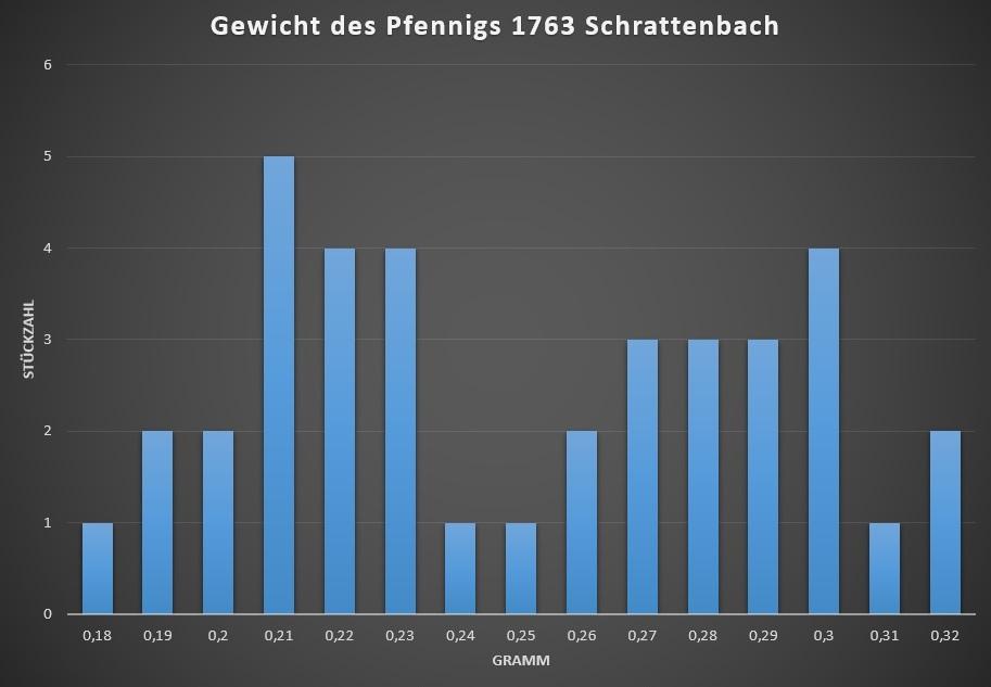 Gewicht Pfennig 1763